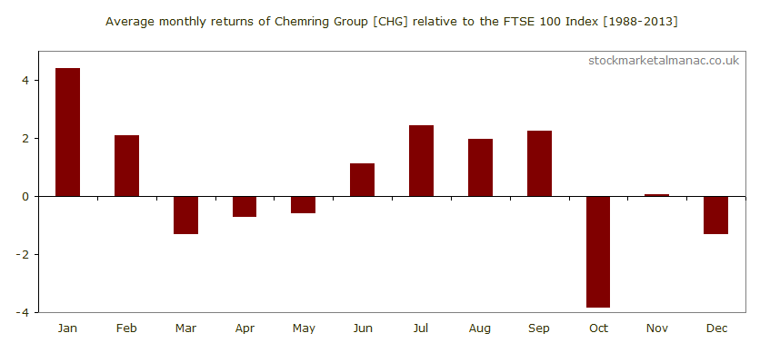 Average monthly performance of Chemring Group [CHG] relative to the FTSE 100 Index (1988-2013)