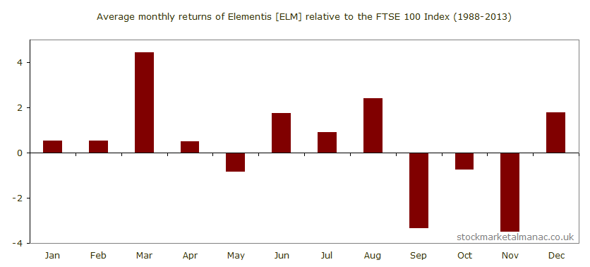 Average monthly performance of Elementis [ELM] relative to the FTSE 100 Index (1988-2013)