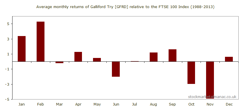 Average monthly performance of Galliford Try [GFRD] relative to the FTSE 100 Index (1988-2013)