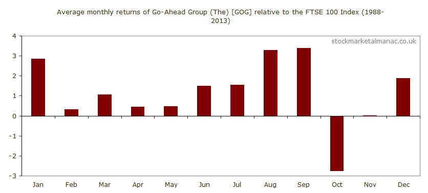 Average monthly performance of Go-Ahead Group (The) [GOG] relative to the FTSE 100 Index (1988-2013)