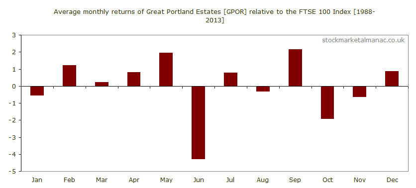 Average monthly performance of Great Portland Estates [GPOR] relative to the FTSE 100 Index (1988-2013)