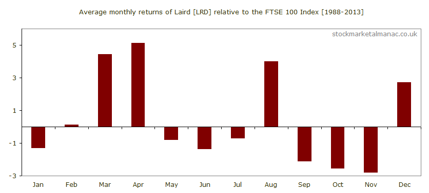 Average monthly performance of Laird [LRD] relative to the FTSE 100 Index (1988-2013)