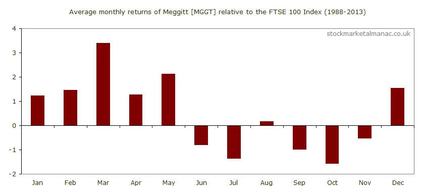 Average monthly performance of Meggitt [MGGT] relative to the FTSE 100 Index (1988-2013)