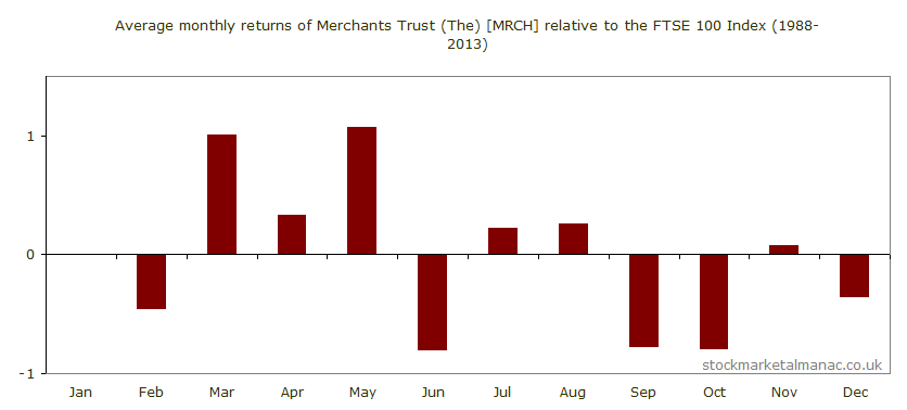 Average monthly performance of Merchants Trust (The) [MRCH] relative to the FTSE 100 Index (1988-2013)