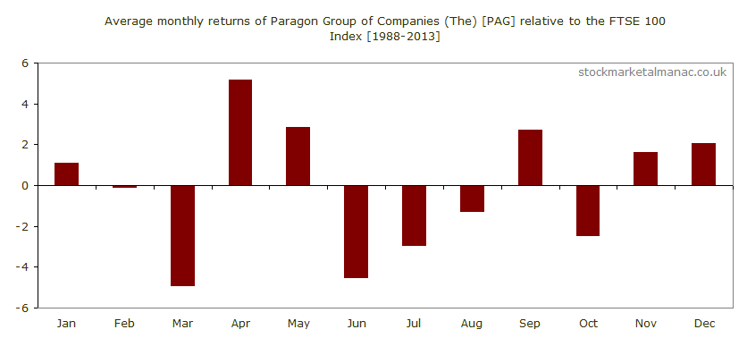 Average monthly performance of Paragon Group of Companies (The) [PAG] relative to the FTSE 100 Index (1988-2013)