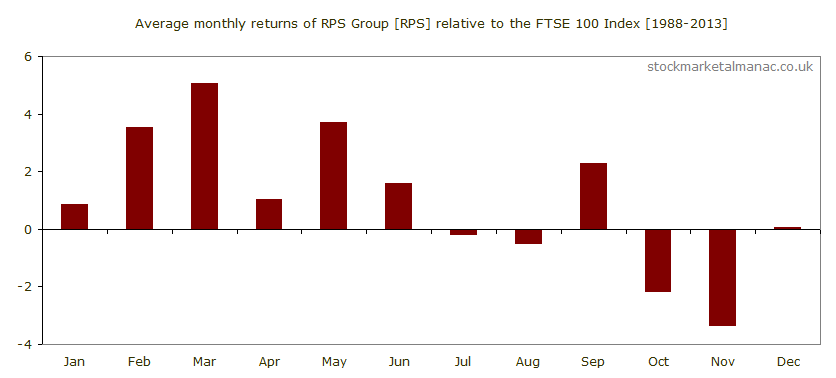 Average monthly performance of RPS Group [RPS] relative to the FTSE 100 Index (1988-2013)