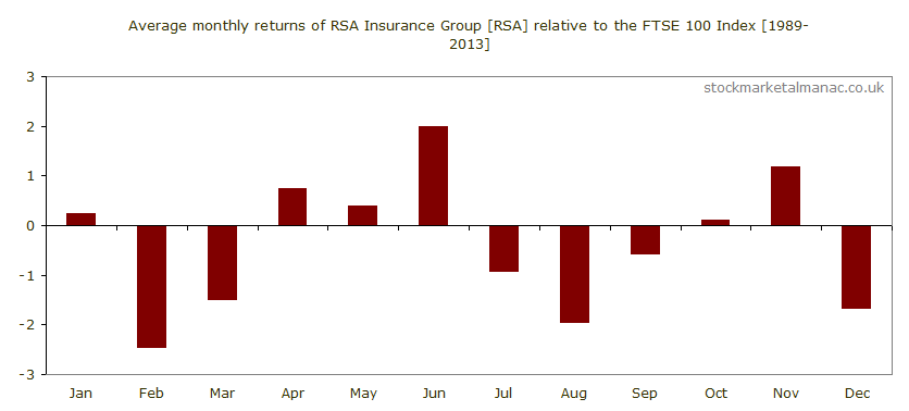 Average monthly performance of RSA Insurance Group [RSA] relative to the FTSE 100 Index (1989-2013)