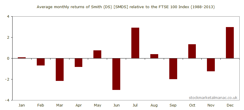 Average monthly performance of Smith (DS) [SMDS] relative to the FTSE 100 Index (1988-2013)