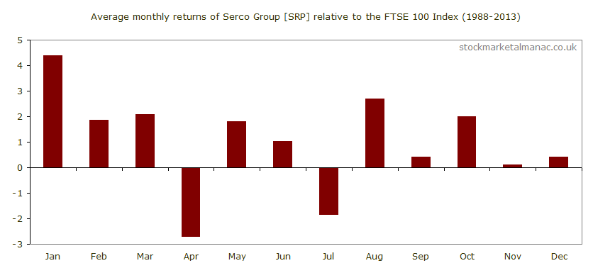 Average monthly performance of Serco Group [SRP] relative to the FTSE 100 Index (1988-2013)