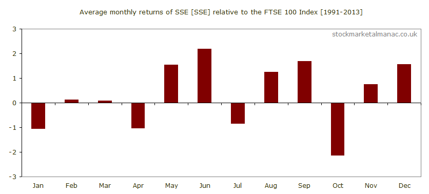 Average monthly performance of SSE [SSE] relative to the FTSE 100 Index (1991-2013)
