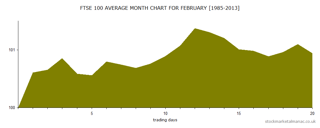 FTSE 100 average month chart for February [1985-2013]