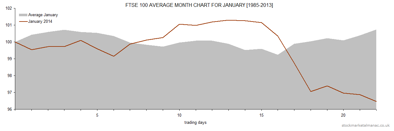 FTSE 100 average month chart for January [1985-2013]