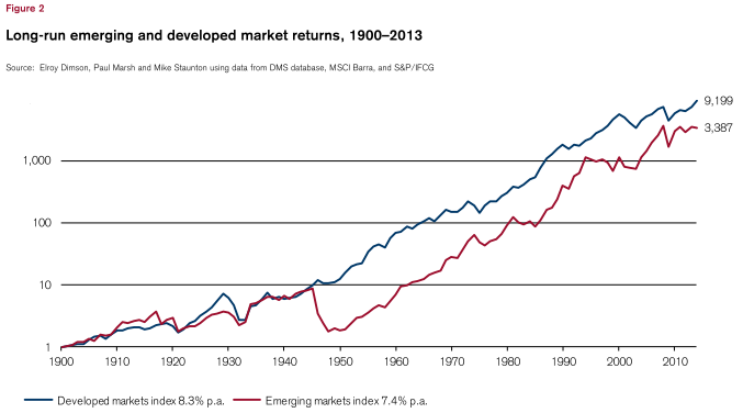 relationship between developed and emerging stock markets [ 4 ] are emerging markets the next developed markets—august 2011 section i: introduction also be key to advances in emerging stock markets some.