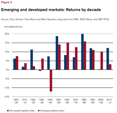 Emerging and developed markets - returns by decade (1900-2013)