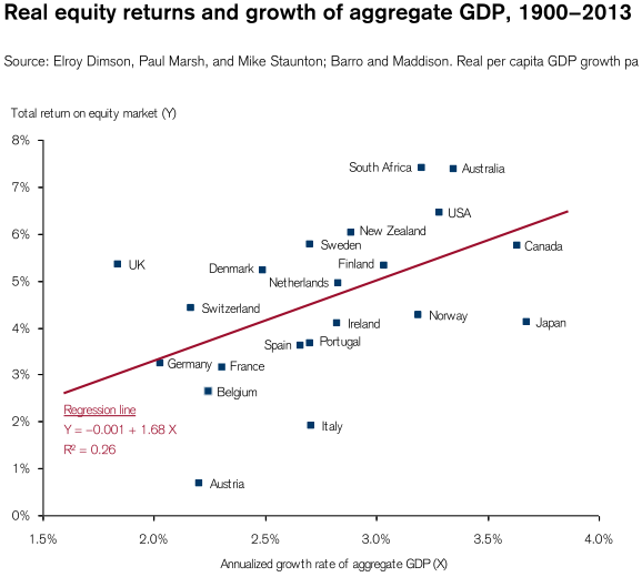 CSGIRY_Real equity returns and growth of aggregate GDP (1900−2013)