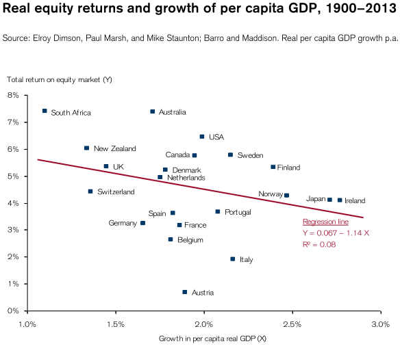 CSGIRY_Real equity returns and growth of per capita GDP (1900−2013)