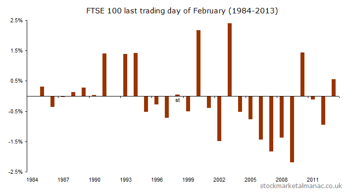 FTSE 100 last trading day of February (1984-2013)
