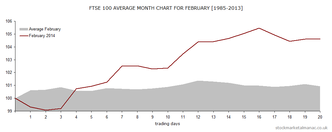 Average month chart - February overlay February 2014 (2014)