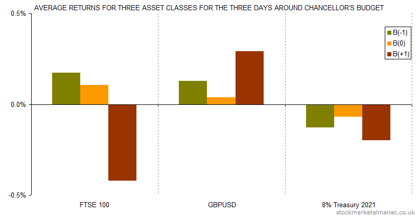 Average returns for three asset classes for the three days around Chancellor's Budget (2000-2013)