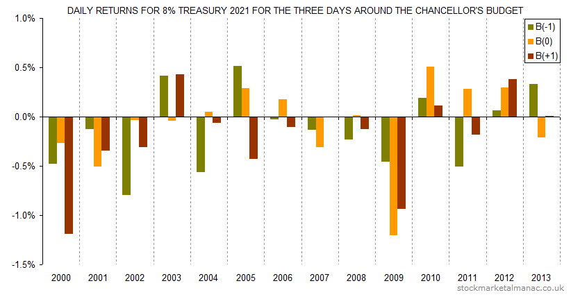 Daily returns for 8pc Treasury 2021 for the three days around the Chancellor's Budget (2000-2013)