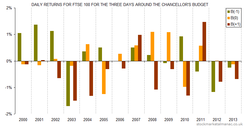 Daily returns for FTSE 100 for the three days around the Chancellor's Budget (2000-2013)