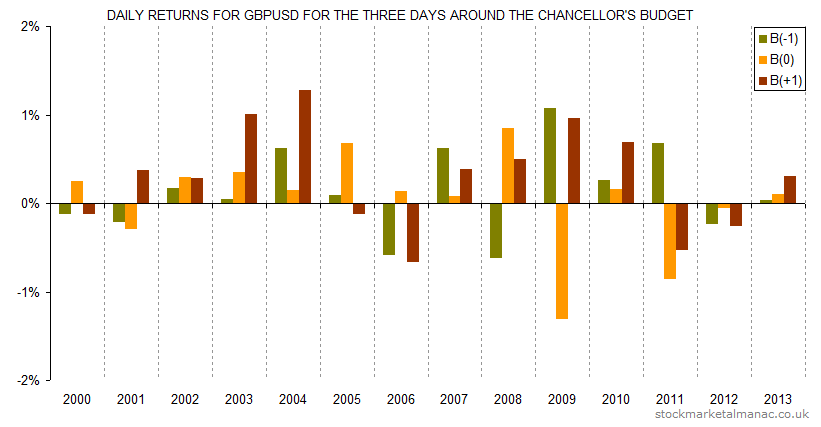 Daily returns for GBPUSD for the three days around the Chancellor's Budget (2000-2013)