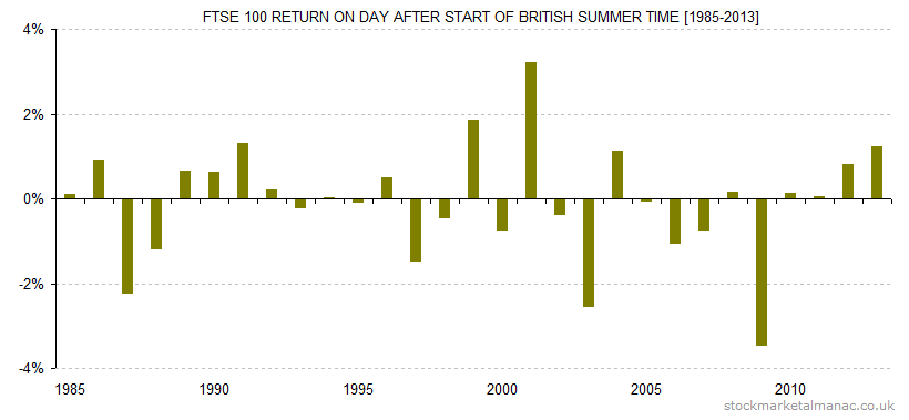 FTSE 100 return on day after start of British Summer Time [1985-2013]