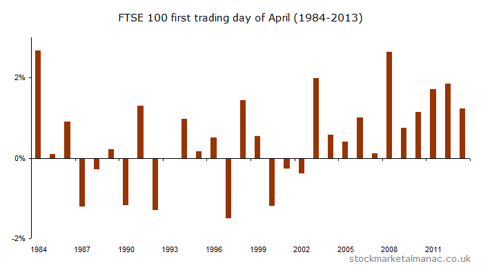 First trading day of April  (1984-2013) [2014]a