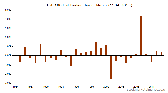 Last trading day of March  (1984-2013) [2014]