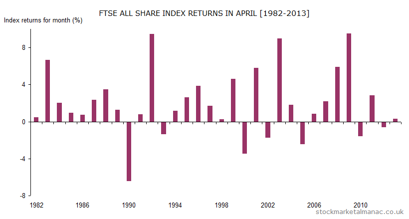 Monthly returns of FTSE All Share Index - April (1982-2013)