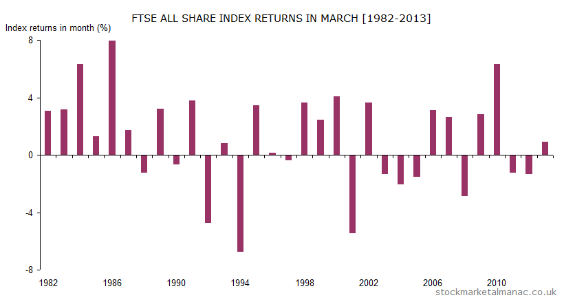 Monthly returns of FTSE All Share Index - March (1982-2013)