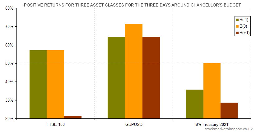 Positive returns for three asset classes for the three days around Chancellor's Budget (2000-2013)