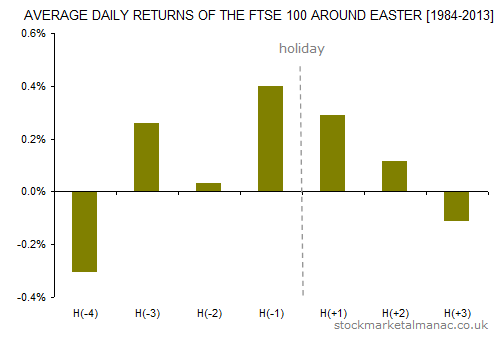 Average daily returns of the FTSE 100 around Easter [1984-2013]