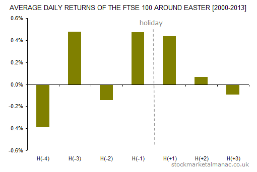 Average daily returns of the FTSE 100 around Easter [2000-2013]