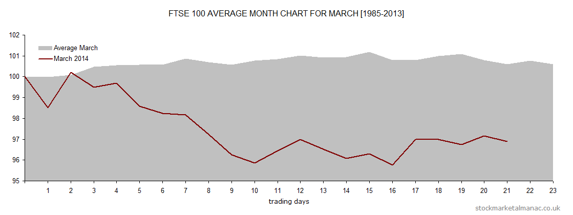 Average month chart - March overlay March 2014 (2014)