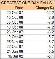 FTSE 100 Index 10 greatest one-day falls