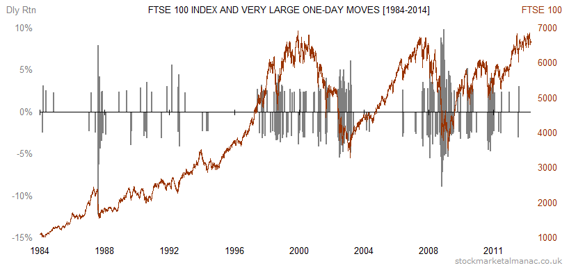 FTSE 100 Index and very large one-day moves [1984-2014]
