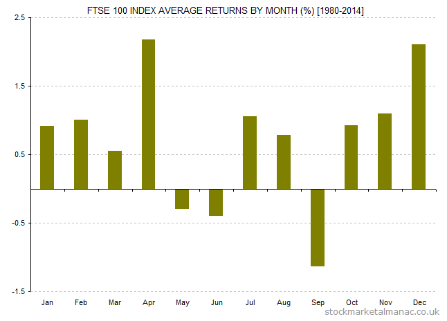 FTSE 100 Index average returns by month [1980-2014]