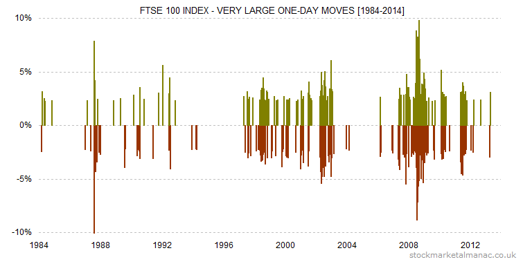 FTSE 100 Index - very large one-day moves [1984-2014]