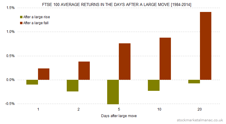 FTSE 100 average returns in the days after a large move [1984-2014]