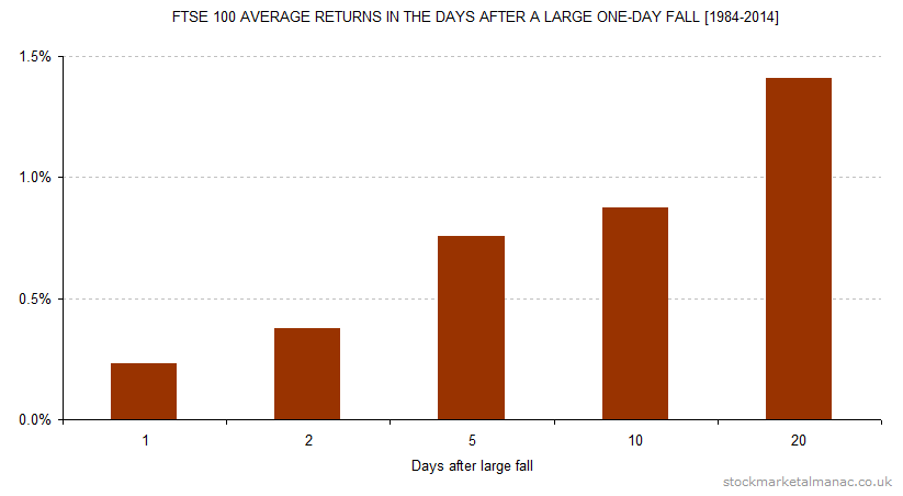 FTSE 100 average returns in the days after a large one-day fall [1984-2014]