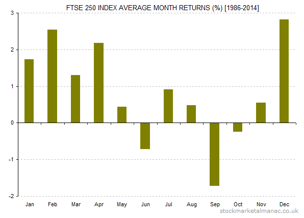 FTSE 250 Index average month returns [1986-2014]
