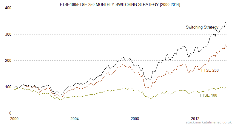 FTSE100-FTSE 250 monthly switching strategy [2000-2014]