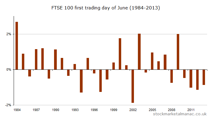 First trading day of June (1984-2013) [2014]