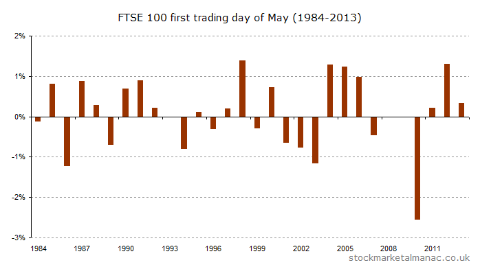First trading day of May (1984-2013) [2014]a