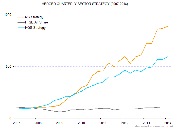 Hedged Quarterly Sector Strategy (2007-2014)b