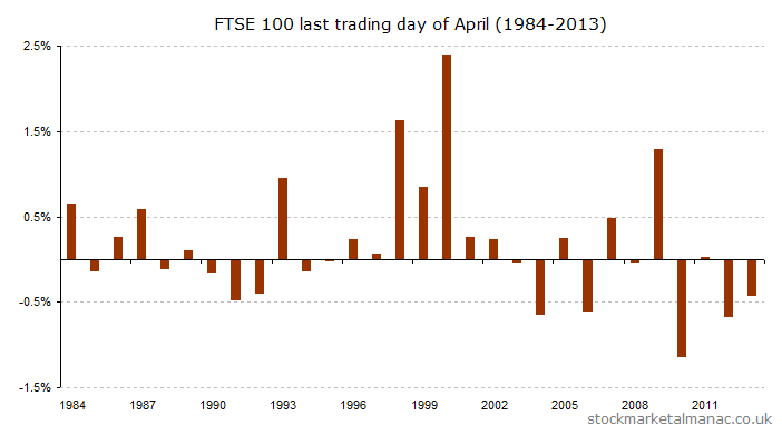 Last trading day of April (1984-2013) [2014]