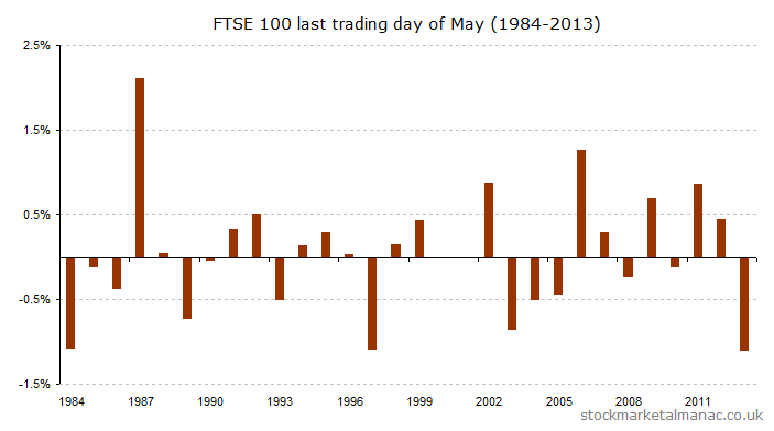 Last trading day of May (1984-2013) [2014]