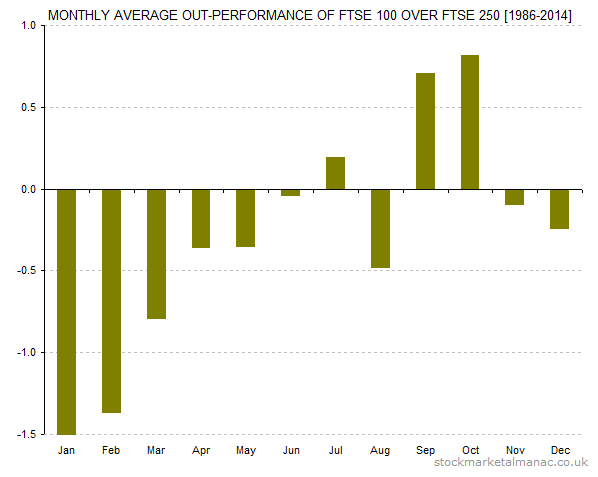 Monthly average out-performance of FTSE 100 over FTSE 250 [1986-2014]