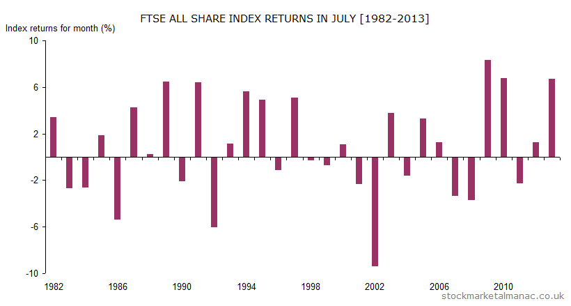 Monthly returns of FTSE All Share Index - July (1982-2013)